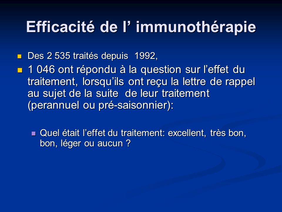Efficacité de l' immunothérapie