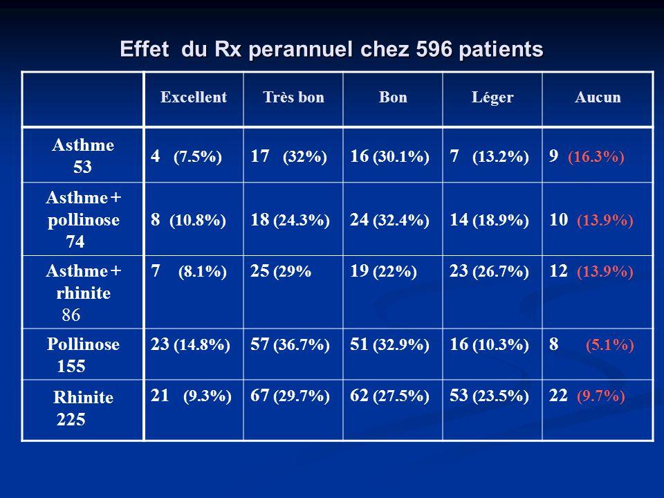 Effet du Rx perannuel chez 596 patients