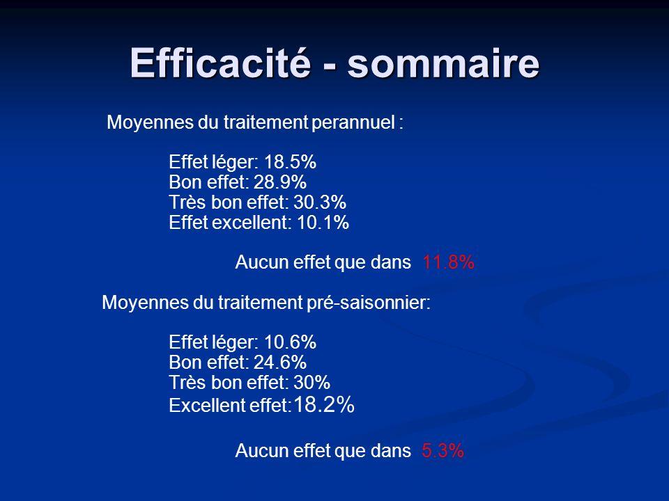 Efficacité - sommaire Moyennes du traitement perannuel :