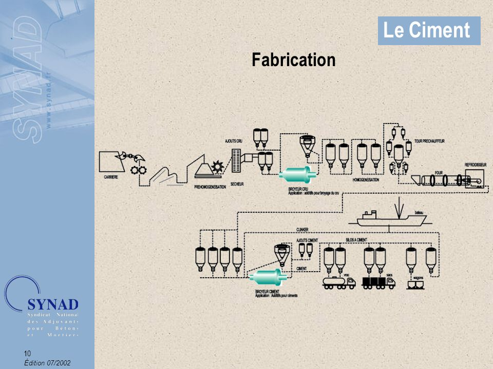 Le Ciment Fabrication