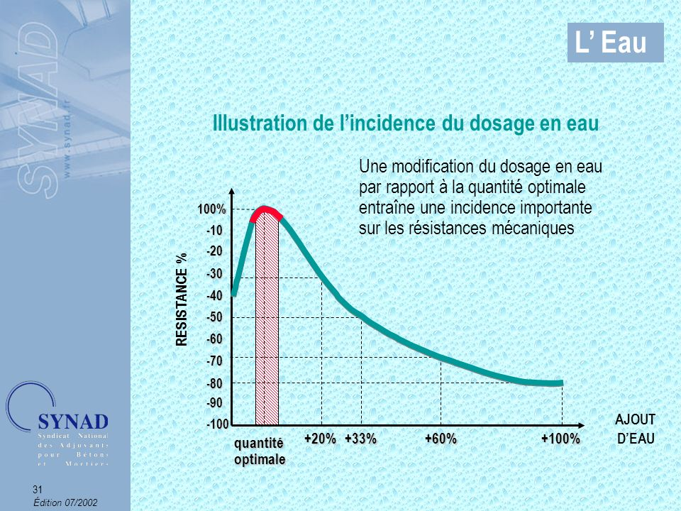 Illustration de l'incidence du dosage en eau