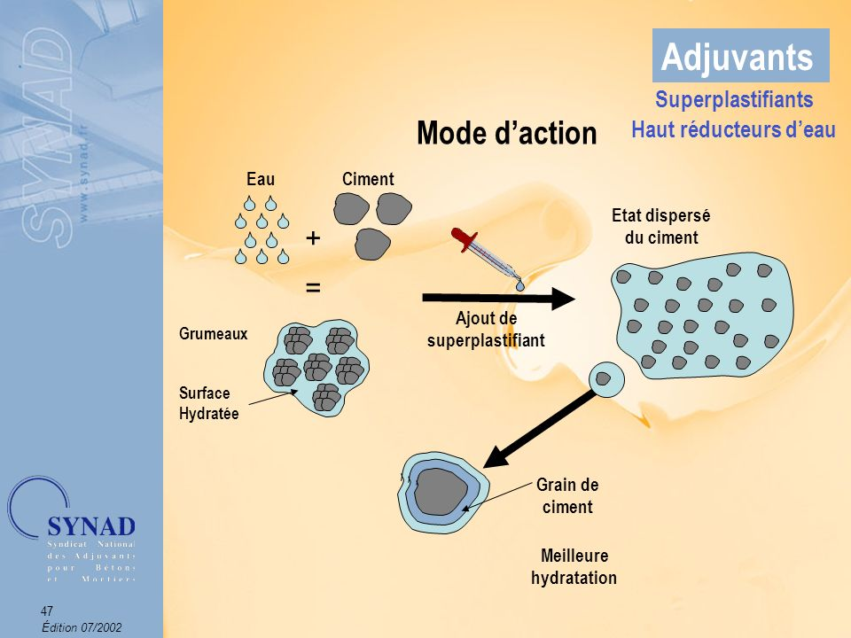 Adjuvants Mode d'action + = Superplastifiants Haut réducteurs d'eau