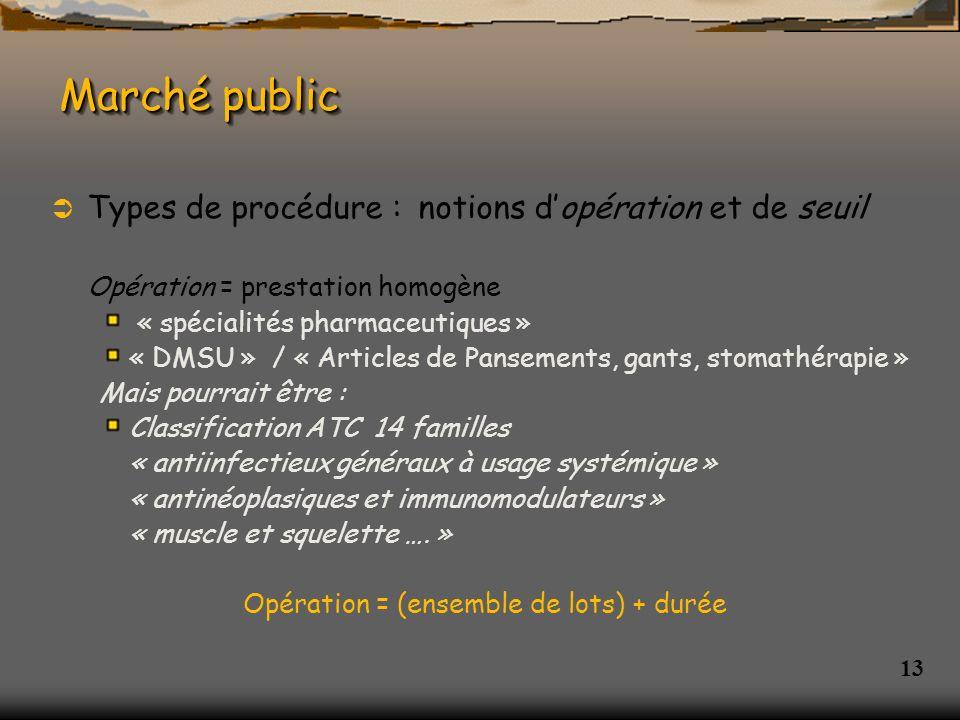 Marché public Types de procédure : notions d'opération et de seuil