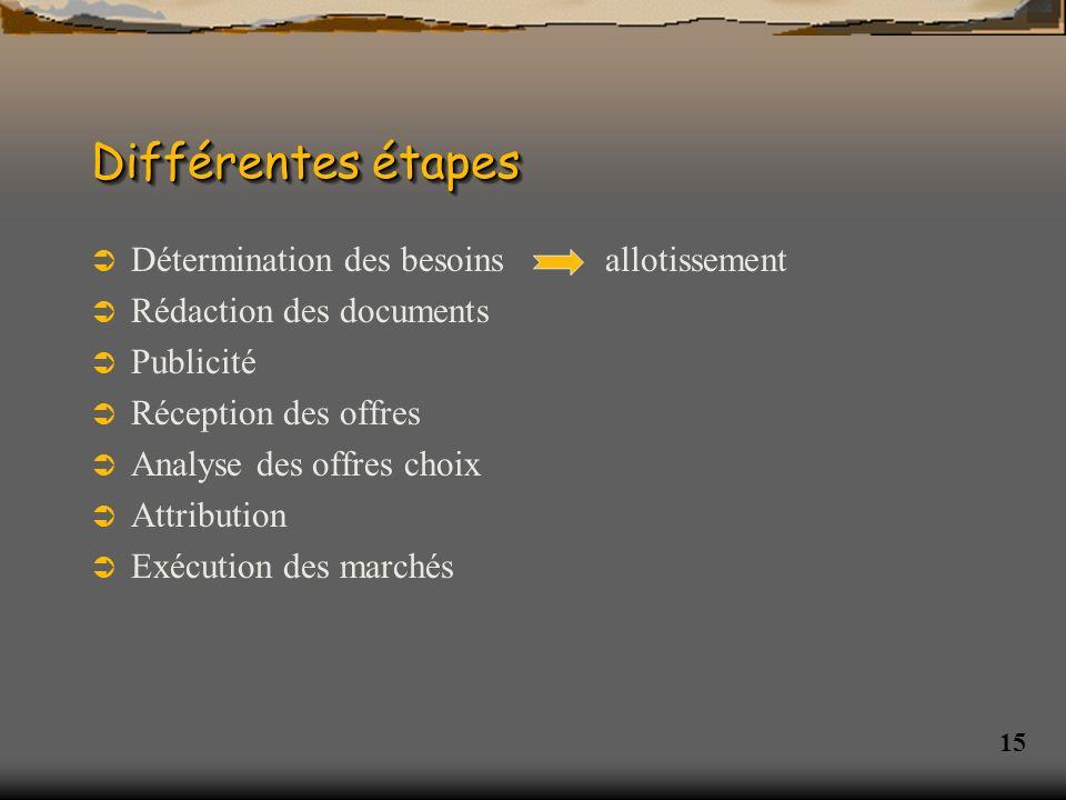 Différentes étapes Détermination des besoins allotissement