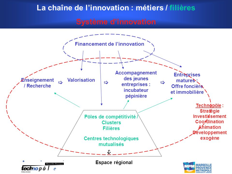 La chaîne de l'innovation : métiers / filières Système d'innovation