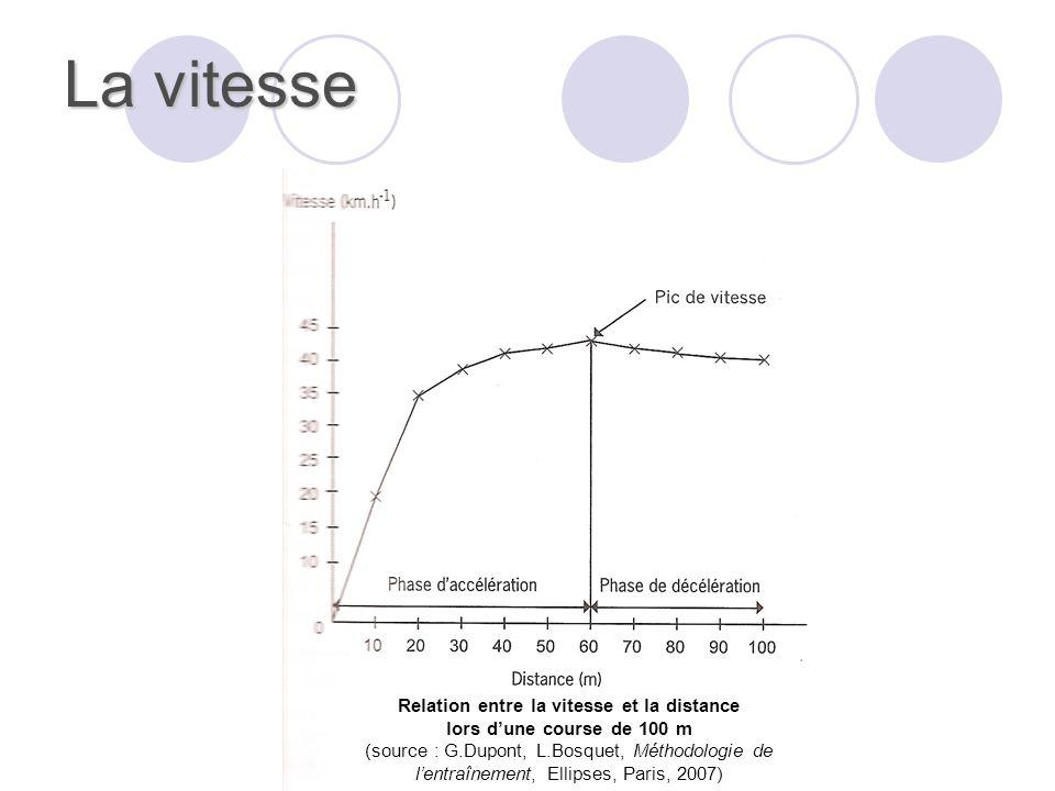 Relation entre la vitesse et la distance
