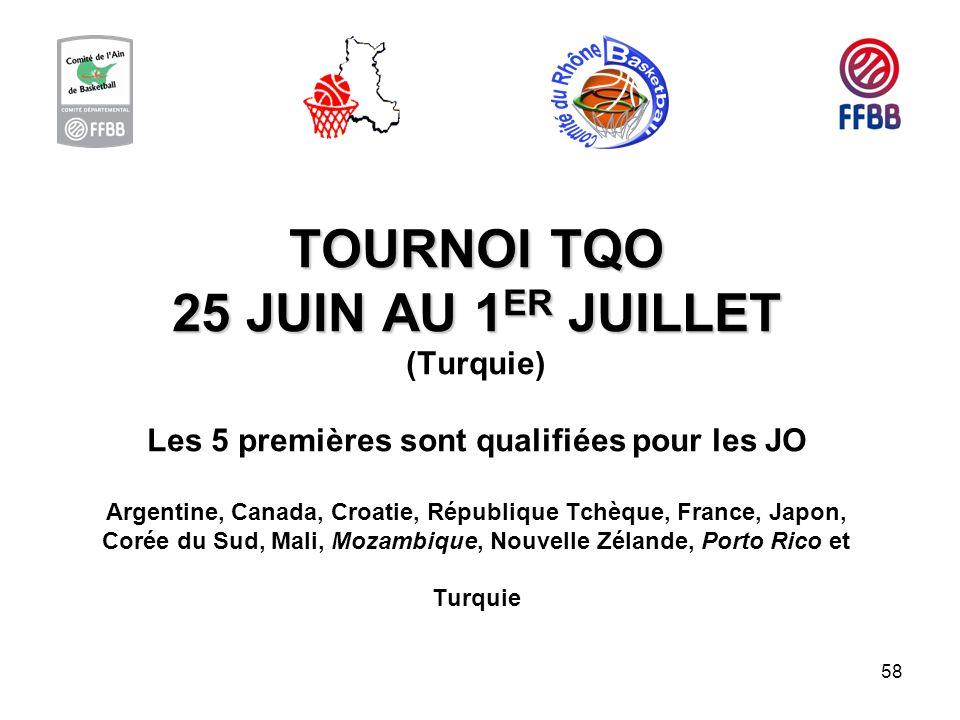 TOURNOI TQO 25 JUIN AU 1ER JUILLET (Turquie) Les 5 premières sont qualifiées pour les JO Argentine, Canada, Croatie, République Tchèque, France, Japon, Corée du Sud, Mali, Mozambique, Nouvelle Zélande, Porto Rico et Turquie