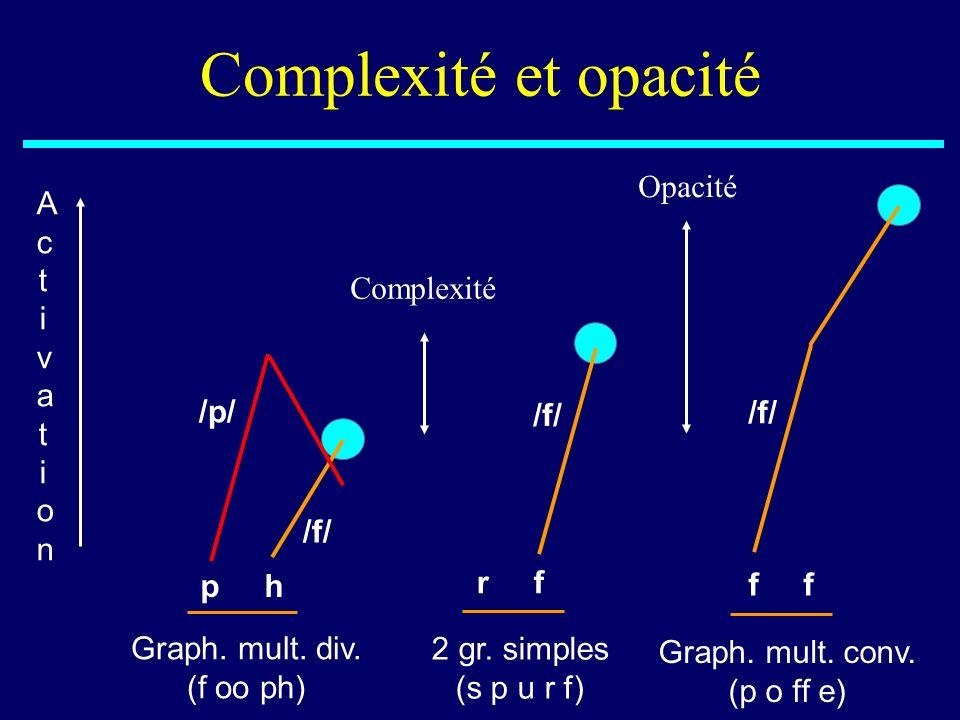 Complexité et opacité /f/ Opacité Activation /f/ Complexité /p/ /f/
