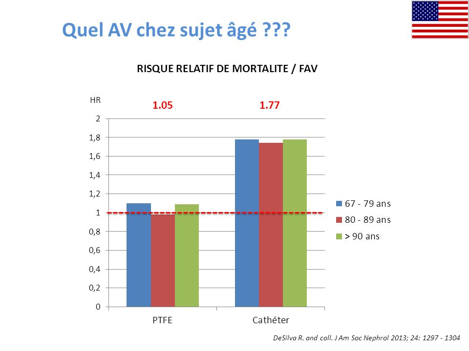Quel AV chez sujet âgé RISQUE RELATIF DE MORTALITE / FAV 1.05 1.77