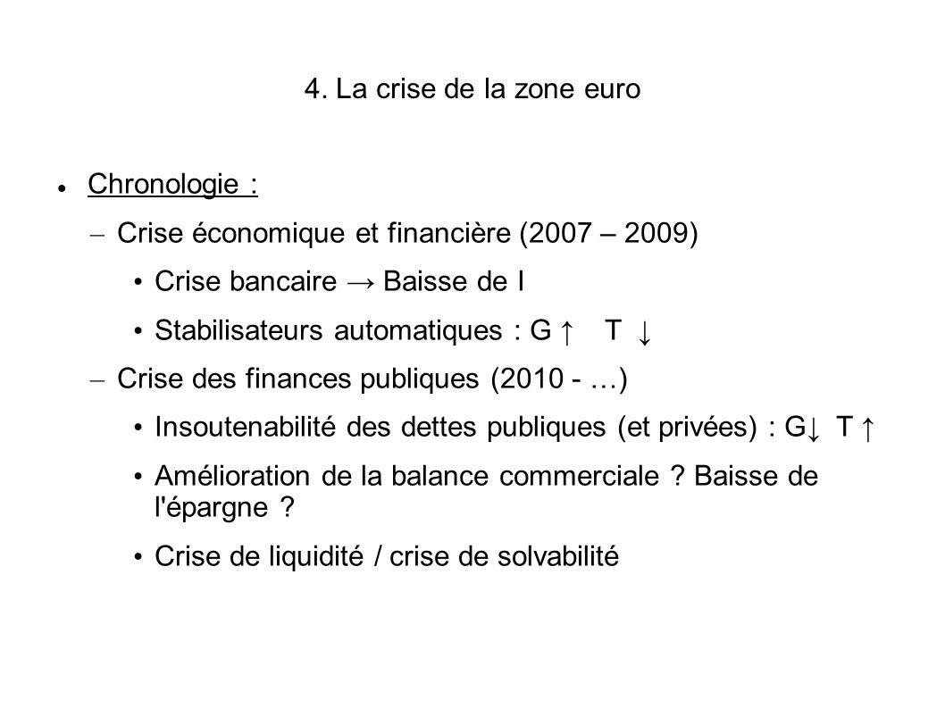 4. La crise de la zone euro Chronologie : Crise économique et financière (2007 – 2009) Crise bancaire → Baisse de I.