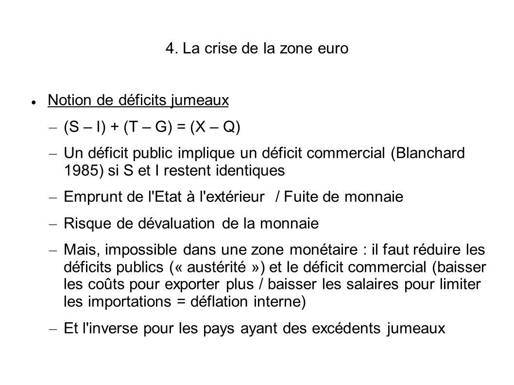 4. La crise de la zone euro Notion de déficits jumeaux. (S – I) + (T – G) = (X – Q)