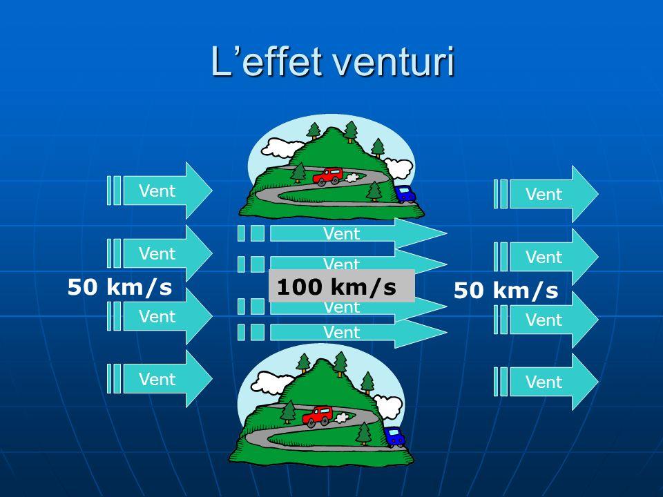 L'effet venturi 50 km/s 100 km/s 50 km/s Vent Vent Vent Vent Vent Vent