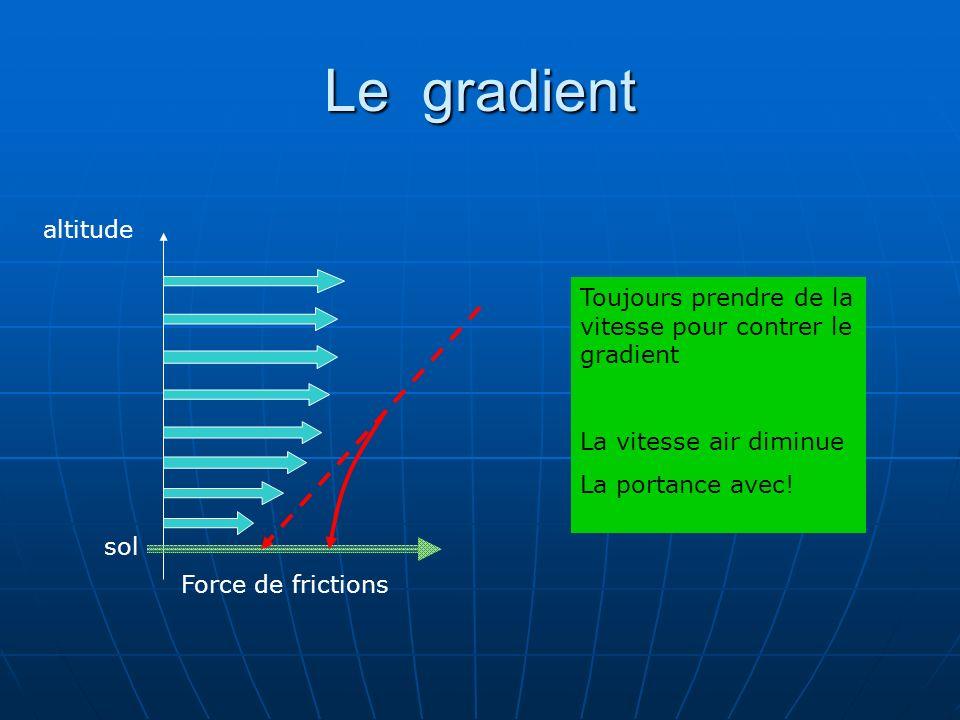 Le gradient altitude. Toujours prendre de la vitesse pour contrer le gradient. La vitesse air diminue.