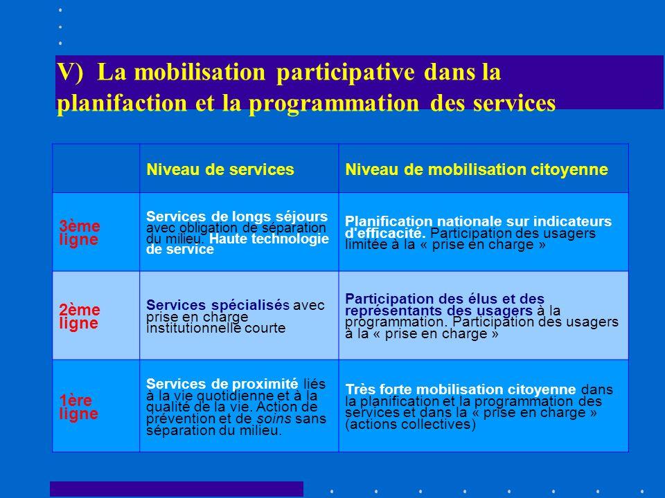 V) La mobilisation participative dans la planifaction et la programmation des services