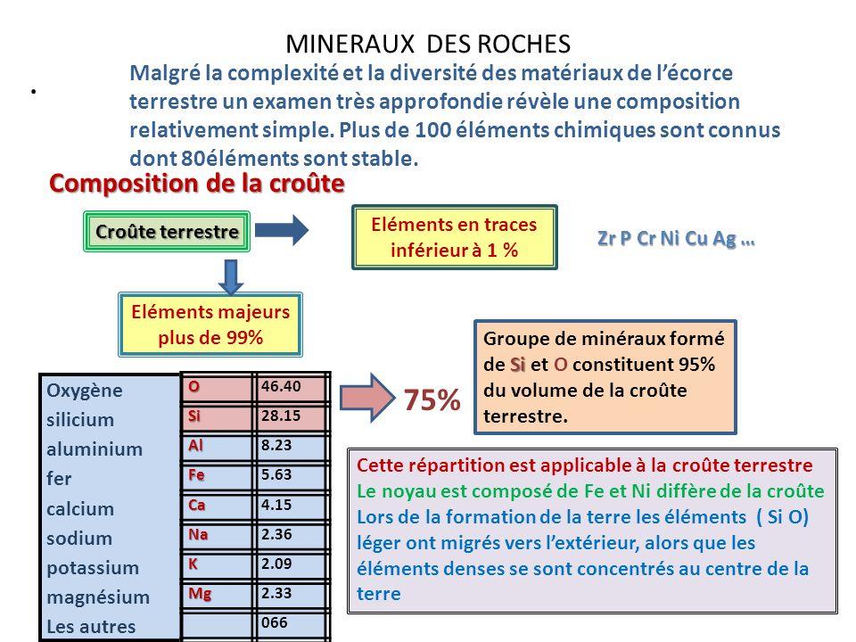 . 75% MINERAUX DES ROCHES Composition de la croûte
