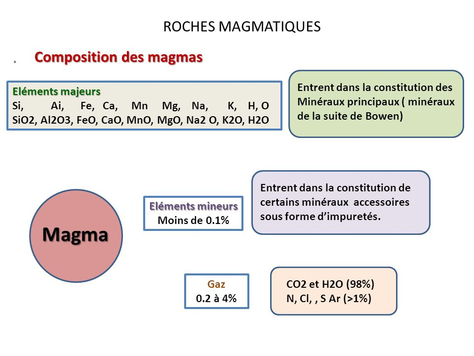 . Magma ROCHES MAGMATIQUES Composition des magmas