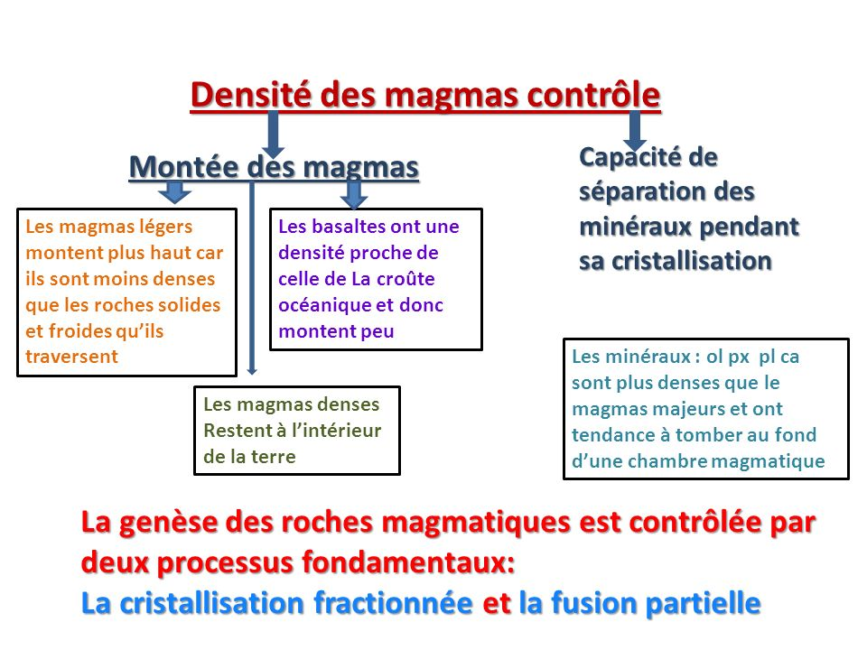 Densité des magmas contrôle