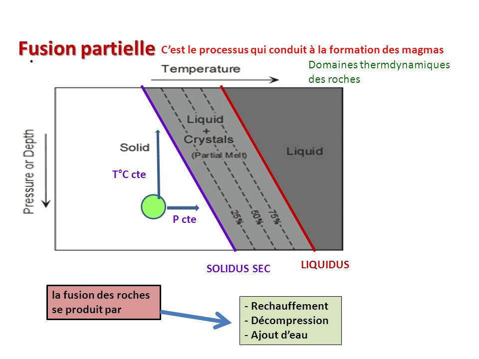 Fusion partielle . C'est le processus qui conduit à la formation des magmas. Domaines thermdynamiques.