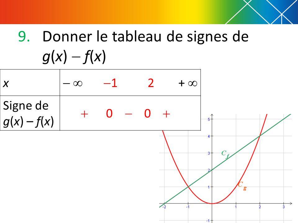 Donner le tableau de signes de g(x)  f(x)