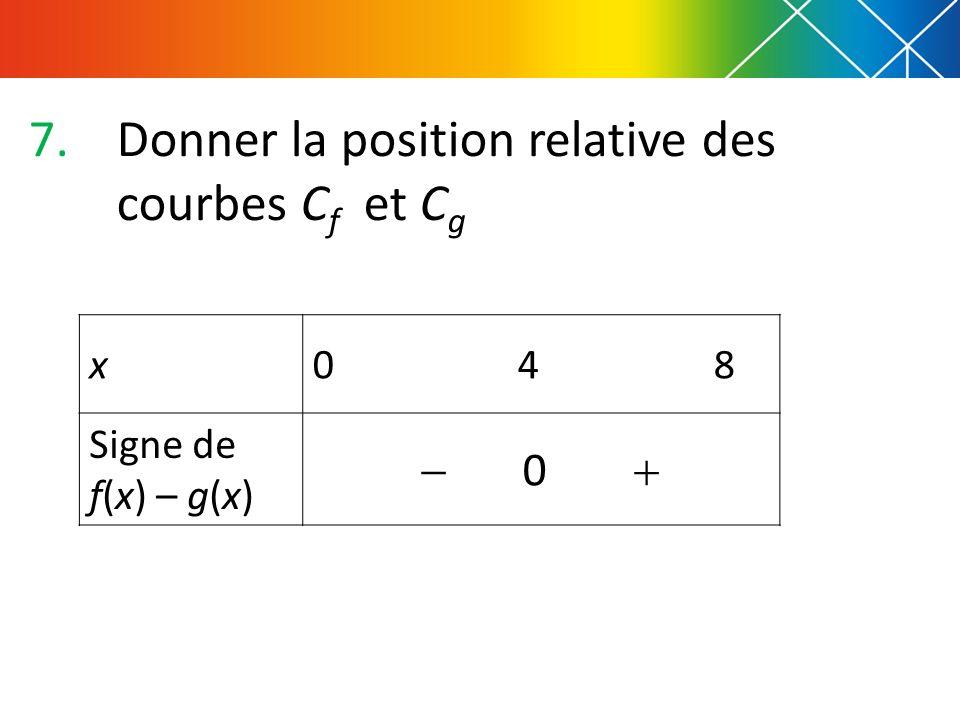 Donner la position relative des courbes Cf et Cg