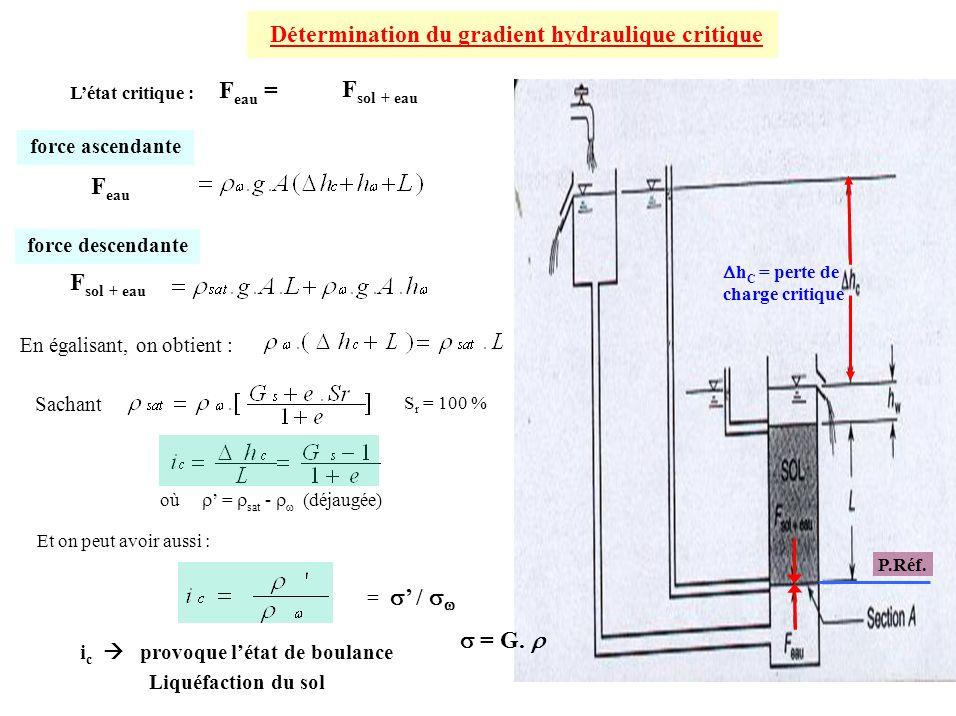 Détermination du gradient hydraulique critique