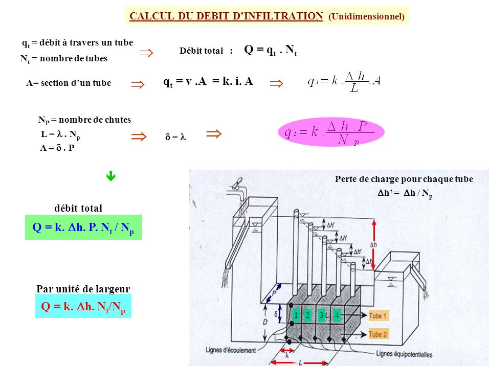 CALCUL DU DEBIT D'INFILTRATION (Unidimensionnel)