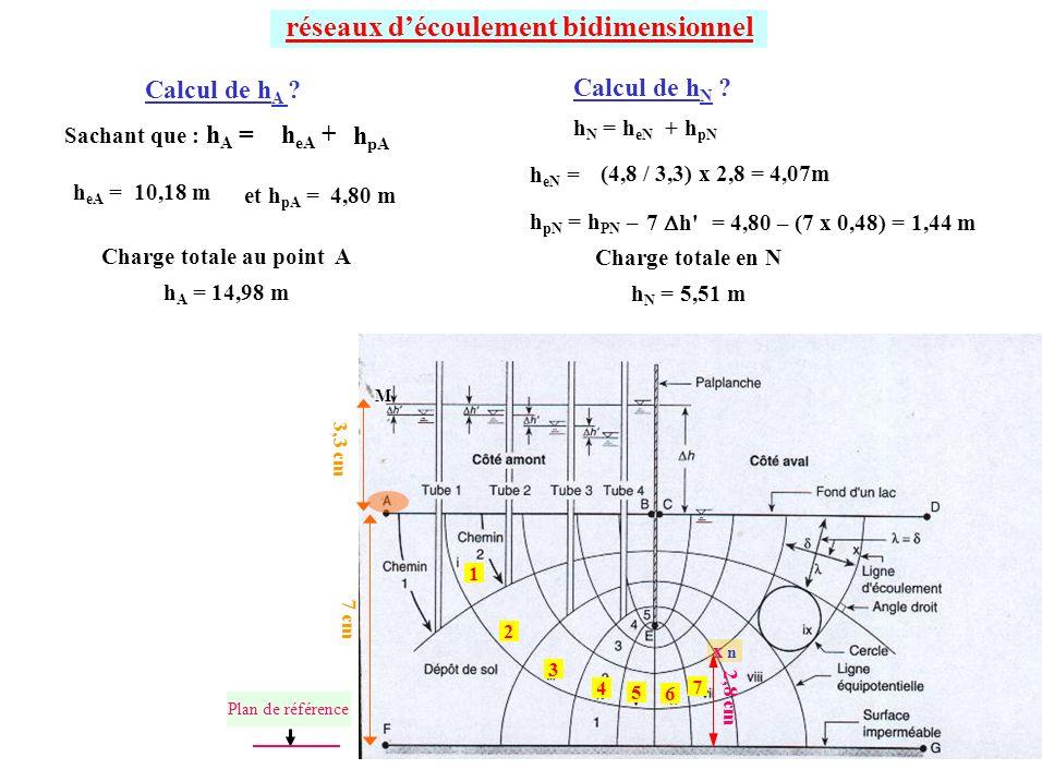 réseaux d'écoulement bidimensionnel