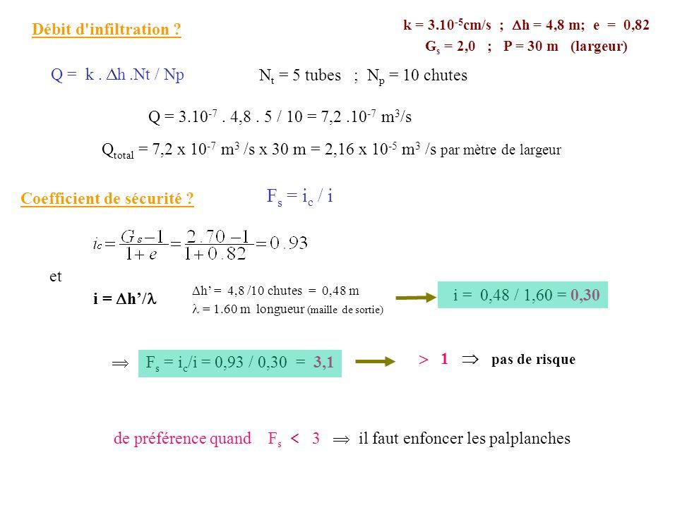 Fs = ic / i Débit d infiltration Q = k . h .Nt / Np
