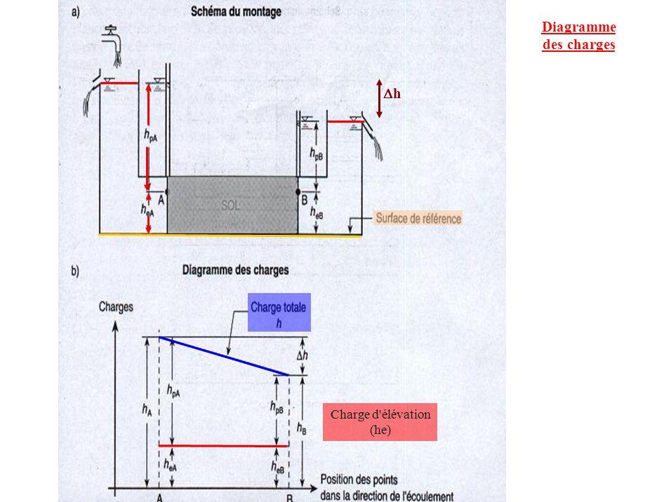 Diagramme des charges h Charge d élévation (he)