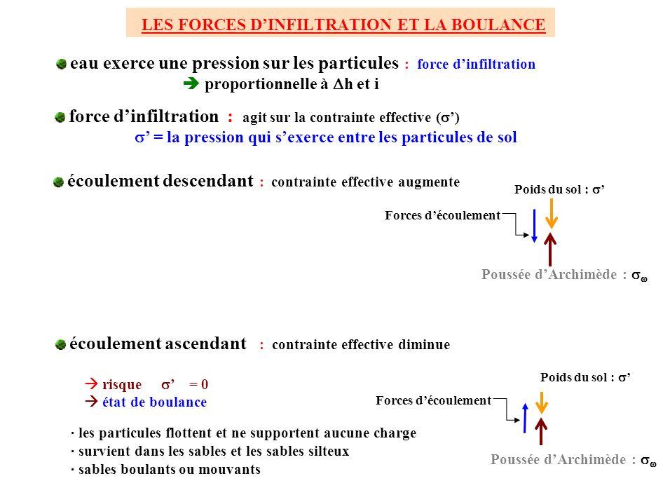 LES FORCES D'INFILTRATION ET LA BOULANCE