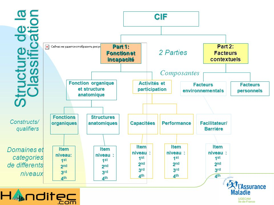 Structure de la Classification