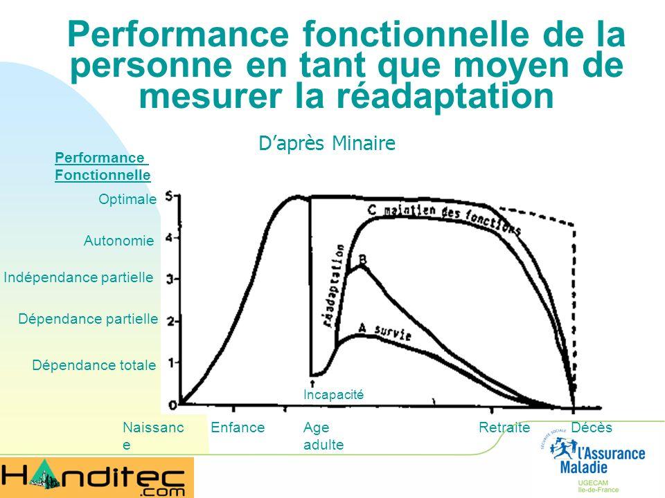 Performance fonctionnelle de la personne en tant que moyen de mesurer la réadaptation