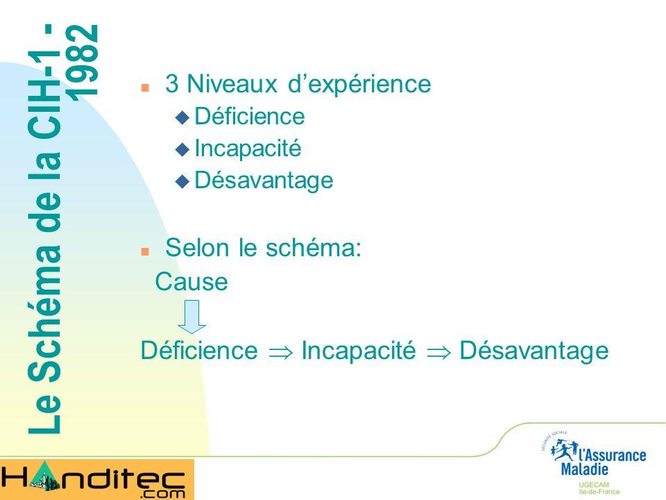 Le Schéma de la CIH-1 - 1982 3 Niveaux d'expérience Selon le schéma: