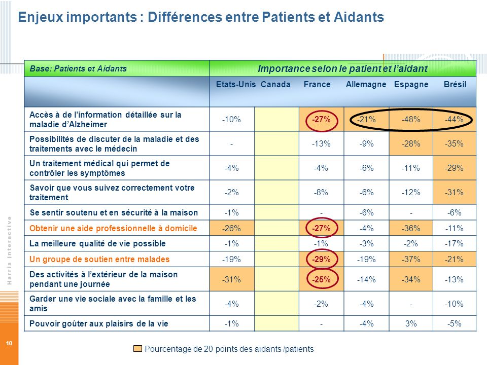 Enjeux importants : Différences entre Patients et Aidants