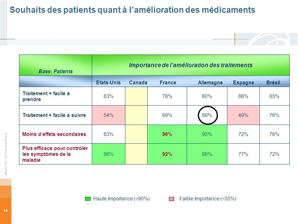 Souhaits des patients quant à l'amélioration des médicaments