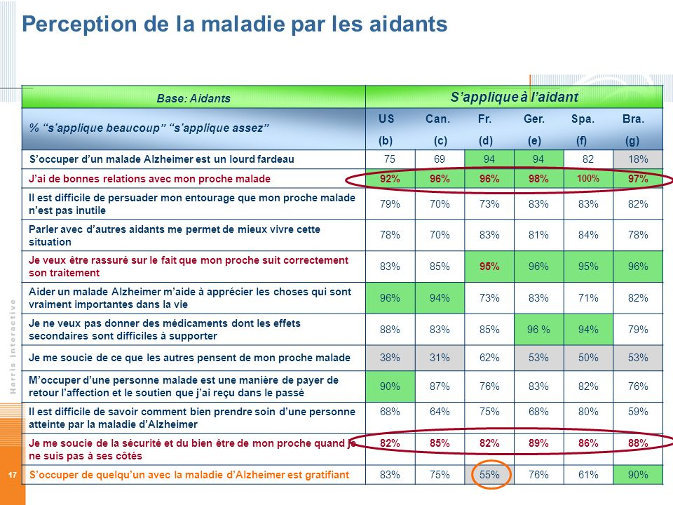 Perception de la maladie par les aidants