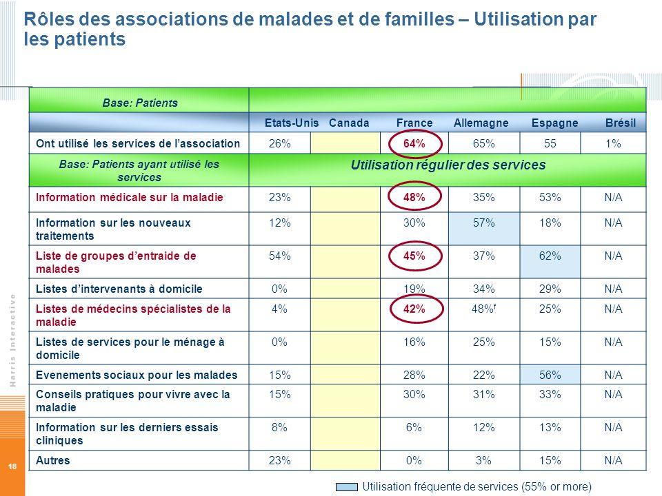 Rôles des associations de malades et de familles – Utilisation par les patients