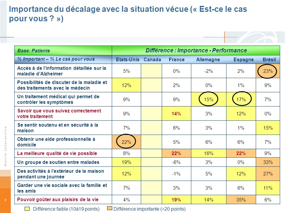 Différence : Importance - Performance