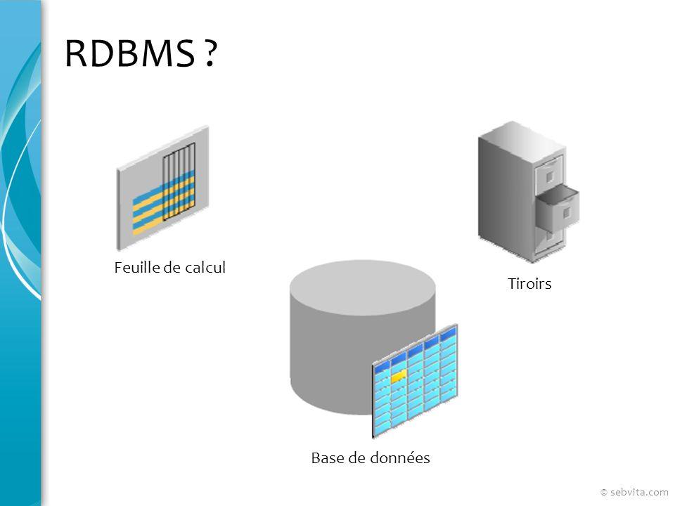 RDBMS Feuille de calcul Tiroirs Base de données