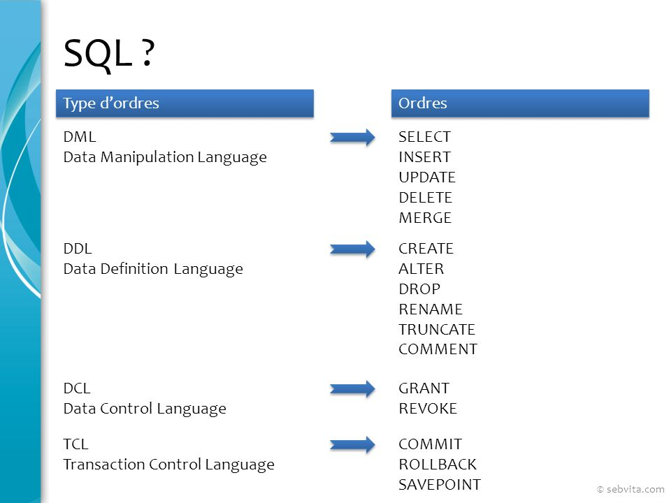 SQL Type d'ordres Ordres DML Data Manipulation Language SELECT