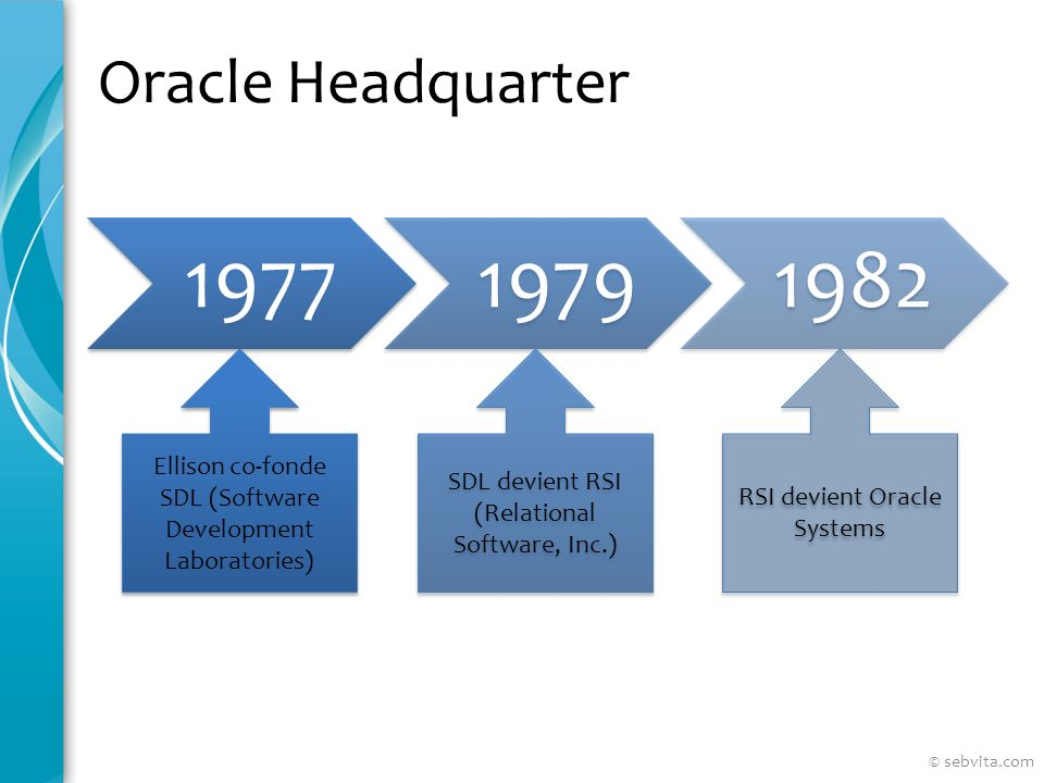 Oracle Headquarter 1977. 1979. 1982. Ellison co-fonde SDL (Software Development Laboratories) SDL devient RSI (Relational Software, Inc.)