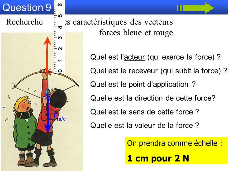 Question 9 Recherche les caractéristiques des vecteurs forces bleue et rouge. Quel est l'acteur (qui exerce la force)