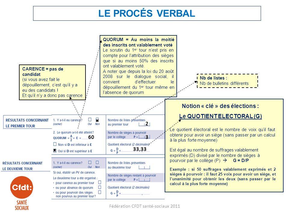 Notion « clé » des élections : Le QUOTIENT ELECTORAL (G)