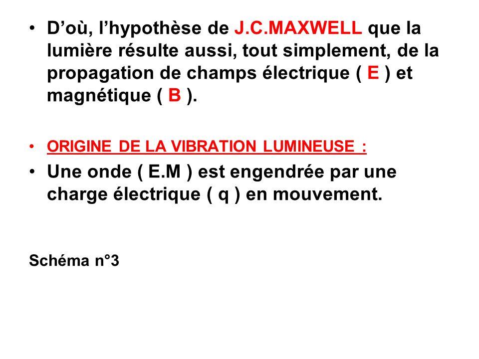 D'où, l'hypothèse de J.C.MAXWELL que la lumière résulte aussi, tout simplement, de la propagation de champs électrique ( E ) et magnétique ( B ).