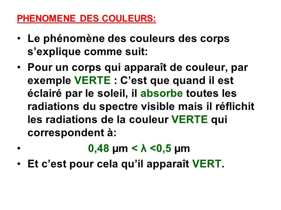 PHENOMENE DES COULEURS: