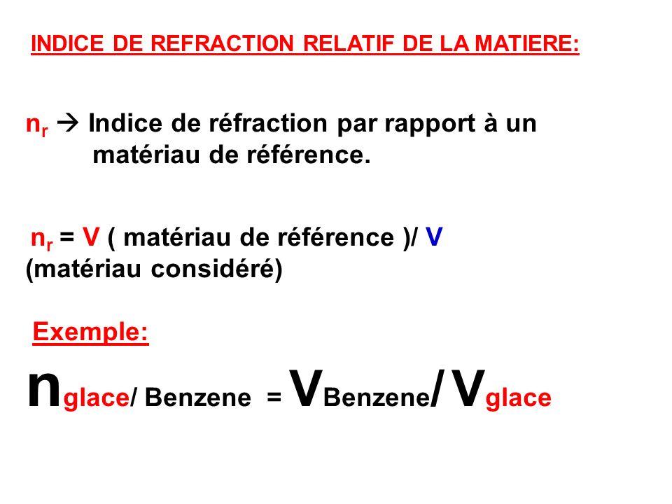 nglace/ Benzene = VBenzene/ Vglace