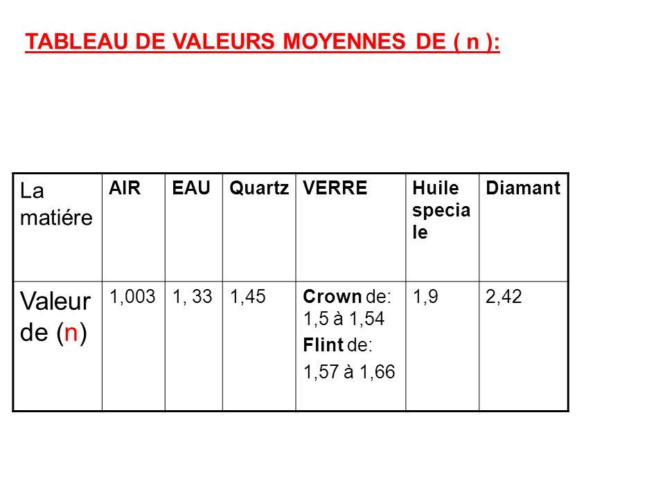 Valeur de (n) TABLEAU DE VALEURS MOYENNES DE ( n ): La matiére AIR EAU