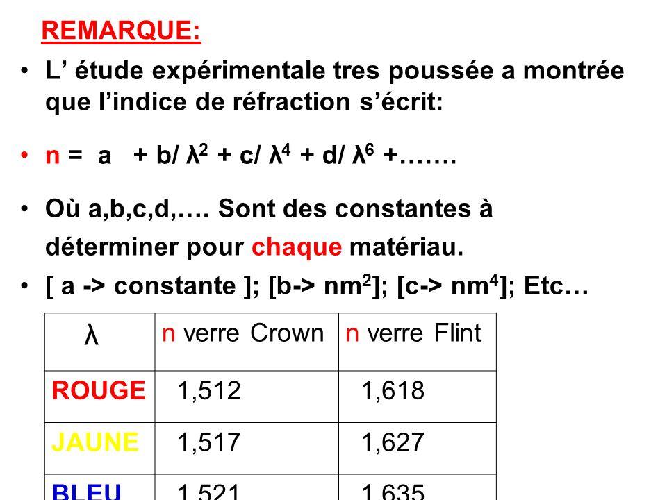 REMARQUE: L' étude expérimentale tres poussée a montrée que l'indice de réfraction s'écrit: n = a + b/ λ2 + c/ λ4 + d/ λ6 +…….