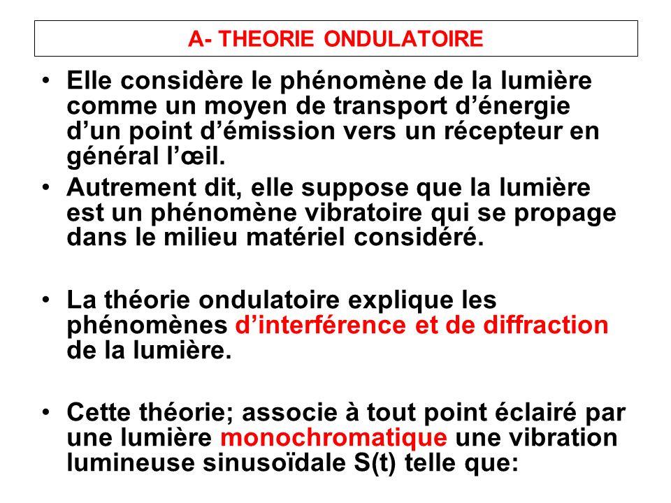 A- THEORIE ONDULATOIRE