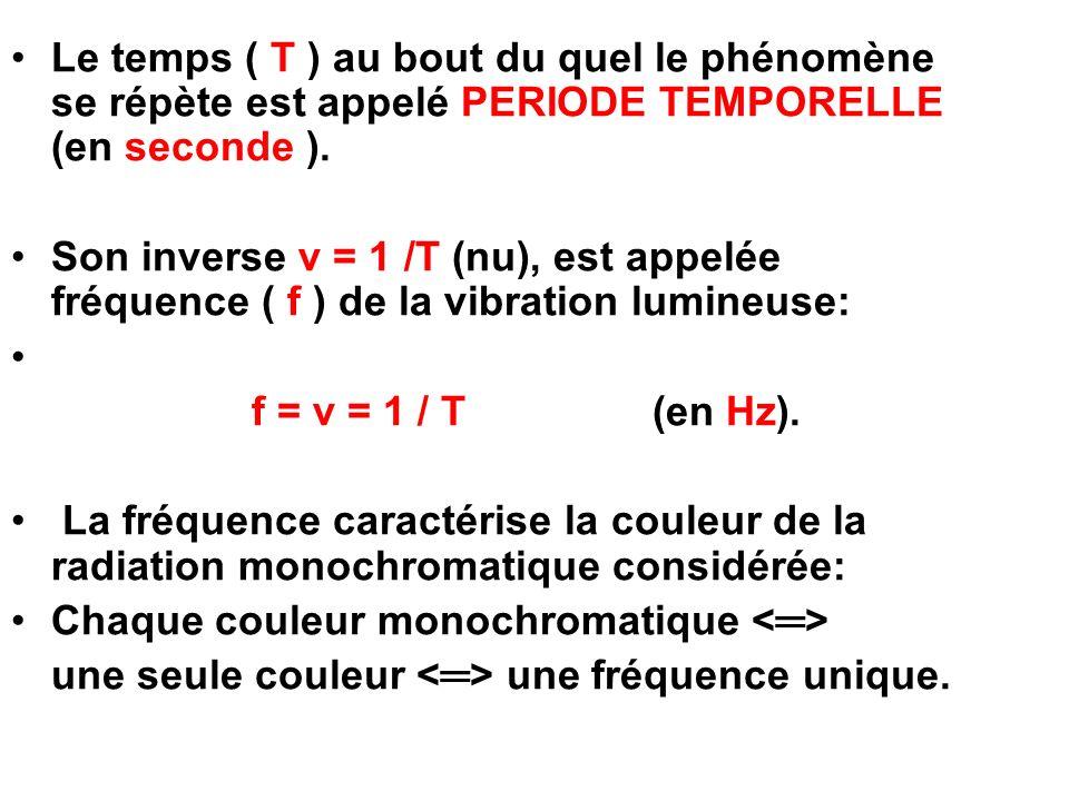 Le temps ( T ) au bout du quel le phénomène se répète est appelé PERIODE TEMPORELLE (en seconde ).